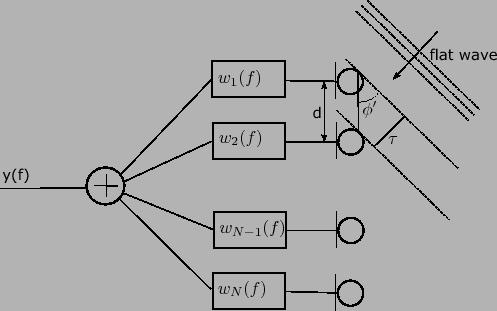 Filter-and-Sum Beamforming